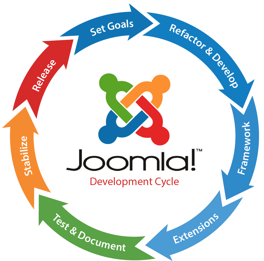 joomla-development PHP Website Design